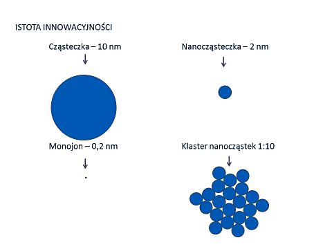 cząsteczka monojonu